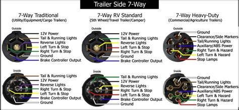 trailer wiring diagrams etrailercom