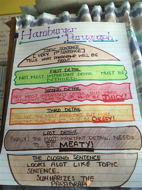2nd grade curriculum outline hamburger paragraph for 2nd grade writing includes topic