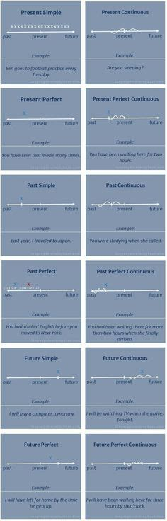 tenses chart  examples images tenses chart