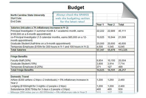 Training Budget Template Pdf by Proposal Budgeting Office Of Contracts And Grants
