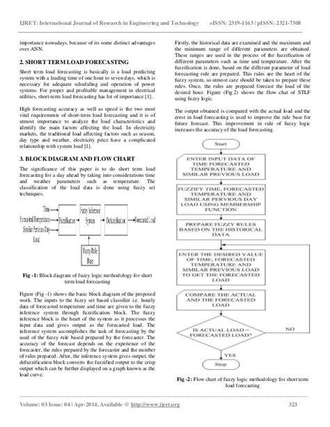 Fuzzy logic methodology for short term load forecasting
