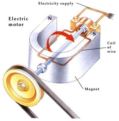 How Does An Electric Motor Work by How Do Electric Motors Work