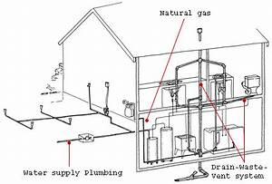 plumbing house information victorian houses With home electrical diagrams layouts likewise plumbing kitchen sink drain