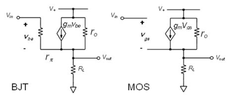 Chapter Single Transistor Amplifier Stages Analog