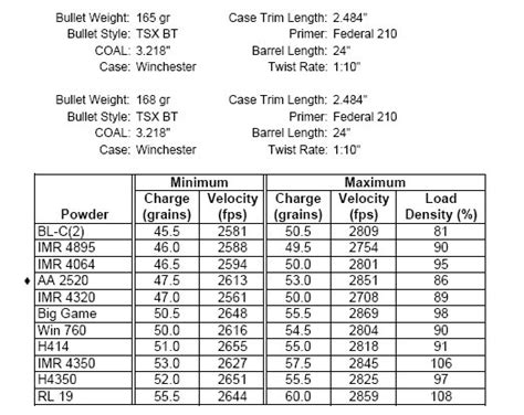 Barnes Tsx Load Data by Need A 30 06 165gr Tsx Load Huntingnet Forums