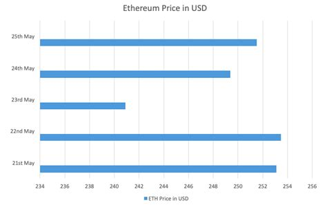 Bitcoin features mush high transaction costs compared to ethereum and other cryptos. Bitcoin VS Ethereum: The Ultimate Step-by-Step Comparison Guide