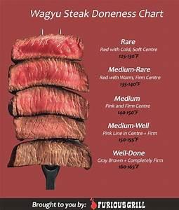 How To Cook Wagyu Beef Preparing Seasoning Cooking