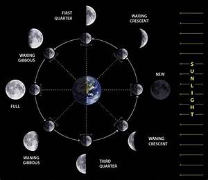 Age Of Rieson  Moon Phases
