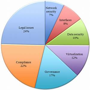 A quantitative analysis of current security concerns and ...