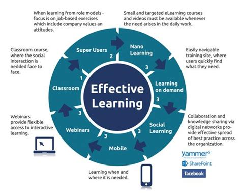 Effective Learning Solutions Stretch