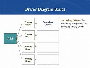 Bryk 2014 Developing A Driver Diagram For A Nic