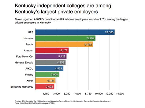 Commonwealth Of Kentucky Cabinet For Economic Development by Independent Colleges Among Kentucky S Top