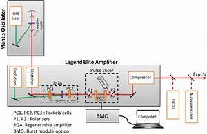 1  Block Diagram Of The Femtosecond Laser System