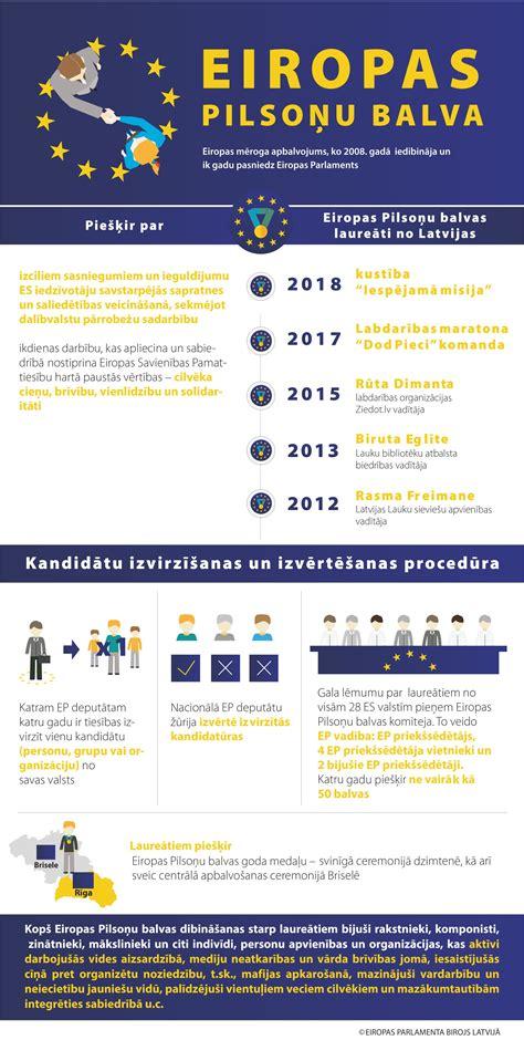 Eiropas Pilsoņu balva 2018 -> svinīgi pasniegta kustībai IESPĒJAMĀ MISIJA | EP lēmumi | Eiropas ...
