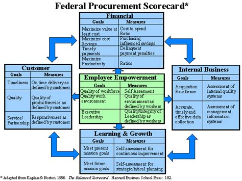 Balanced Scorecard Summary | Corporate strategy, Education ...