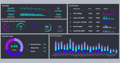 production dashboards manufacturing templates examples