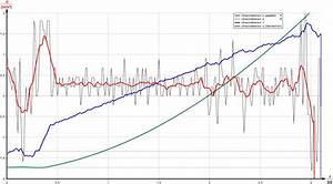 Beschleunigung Berechnen Ohne Zeit : gruppe 2 experimente mit dem beschleunigungssensor ~ Themetempest.com Abrechnung