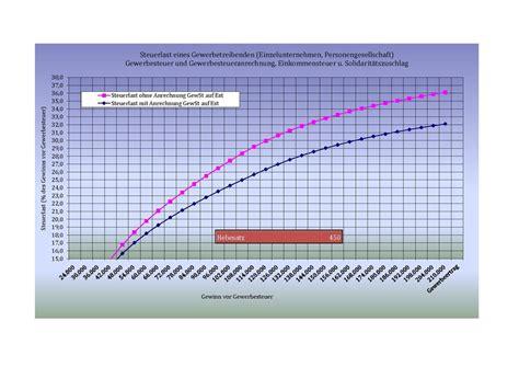 gewerbesteueranrechnung kostenlos  berechnen