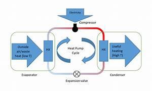 Heat Pumps Explained