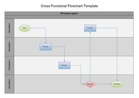 swimlane flowchart  cross functional flowchart examples