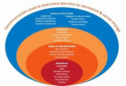 Sbcc Communication Behavior Change Social Ecological Socio