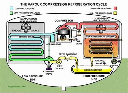 Refrigeration Parts Certificate Delen Engineer Examination Operating