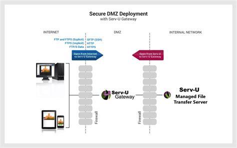Serv-u Managed File Transfer (mft)