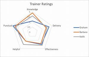 How To Create A Radar Chart In Excel