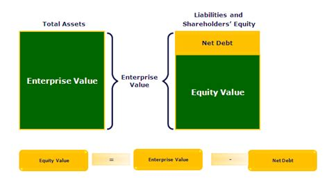 equity   enterprise  multiples calculation