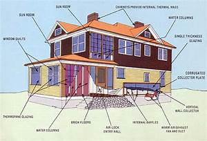 Solar Home  Solar Home Diagram