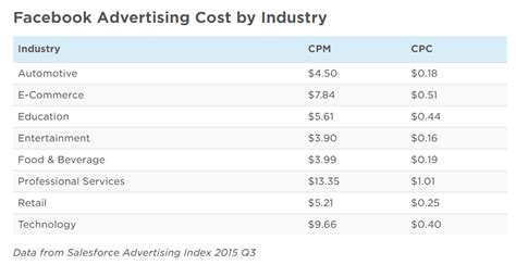 how much it costs to advertise on how much