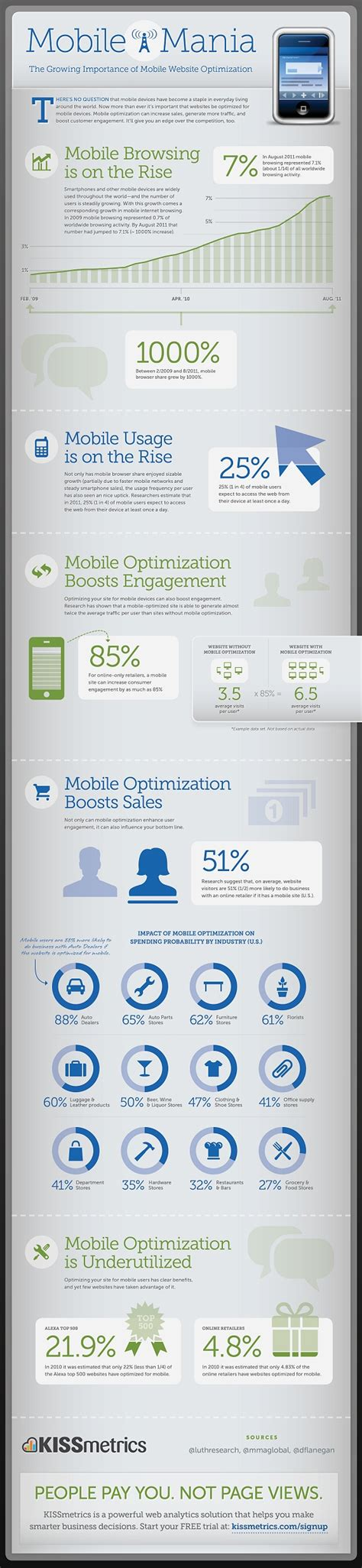 What Is Website Optimisation by Mobile Mania The Growing Importance Of Mobile Website