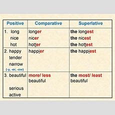 The Degrees Of Comparison Of Adjectives  Online Presentation