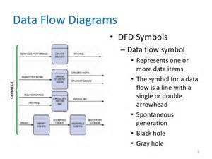 process flow diagram symbols process free engine image for user manual