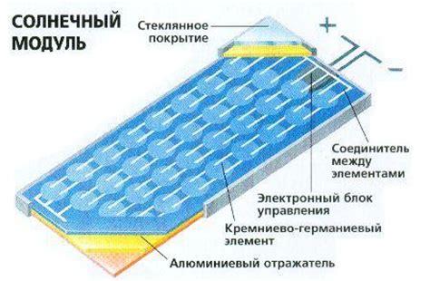 Принцип работы солнечных батарей фотоэффект история развития будуще