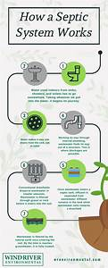 The Complete Guide To Your Septic System