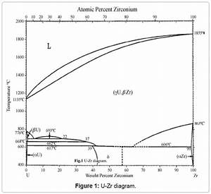Physical Metallurgical Studies Of Zr