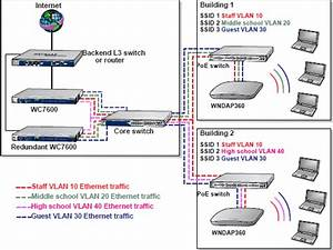 How Do I Use My Wireless Controller In An Advanced Network