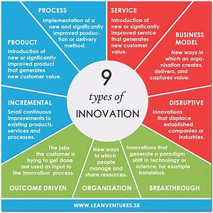 Infographic: 9 Types of Innovation - 48 Innovate