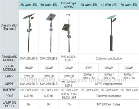 swa 230led b solar light buy solar light