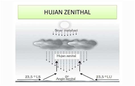 Cara yang paling praktis adalah dengan menatap langit melihat. Hujan : Pengertian, Fungsi, Proses Terbentuk, Jenis - Ilmu Dasar