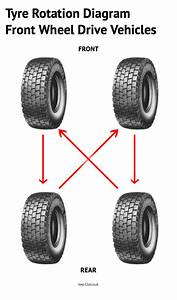 Tyre Rotation Diagram For Front Wheel Drive Vehicles