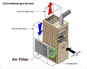 Air Direction Flow In Furnace