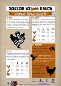 Chicken Duck And Turkey Temperature Chart For Sous Vide