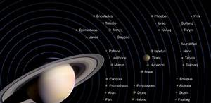 Saturn's moons. So far, 62 moons have been discovered in ...