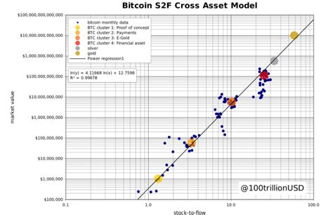 We leave speculation to investors. New Stock-to-Flow Forecast Puts Average Bitcoin Price at $288K by 2024