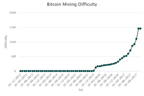 bitcoin mining difficulty bitcoin mining difficulty crypto valuta bitcoin