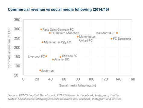 kpmg si鑒e social il falso mito dei social media i followers non fanno ancora guadagnare le società di calcio calcio e finanza