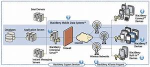 Monitoring Blackberry Enterprise Server Availability With