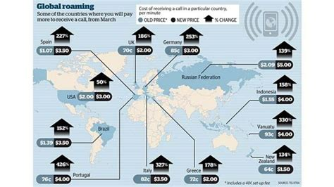 Telstra Mobile Overseas by Travellers To Pay Telstra Up To 500 More